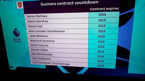 arsenal players contracts expirng in 2018