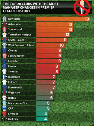 Clubs with the most managerial changes in their PL history
