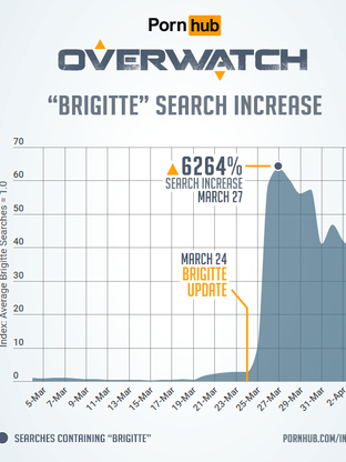 brigitte is now the most searched overwatch hero on pornhub dbltap