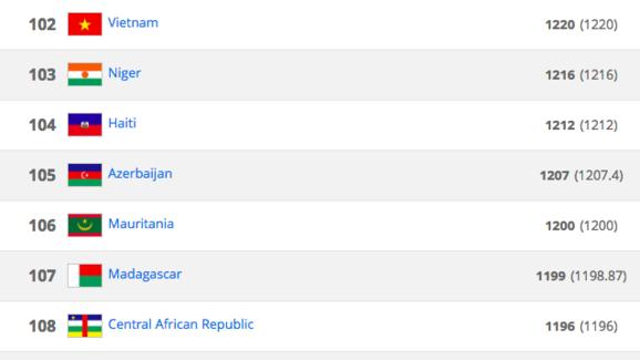 việt nam fifa ranking 2018