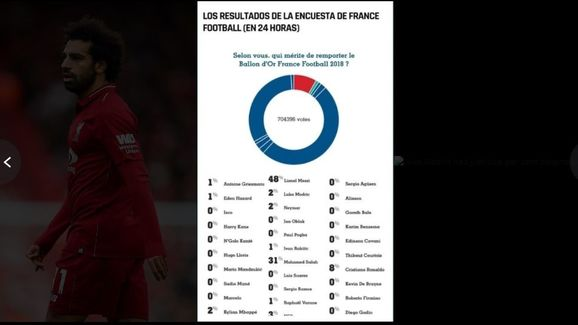 Ballon d'Or poll