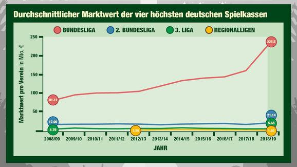 Marktwerte der vier höchsten deutschen Ligen