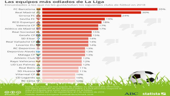 Los equipos más odiados de LaLiga Santander  b7a82e8c3de65