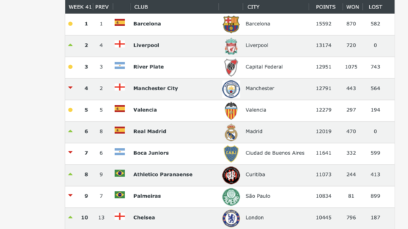Rankings of Top 50 Clubs in the World Sees Manchester United Drop to a New Record Low 2