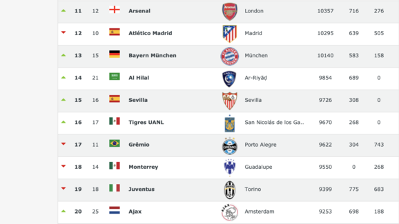 Rankings of Top 50 Clubs in the World Sees Manchester United Drop to a New Record Low 3